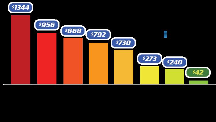 iStore running cost comparison
